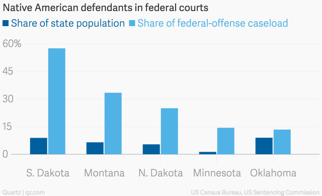 native_american_defendants_in_federal_courts_share_of_state_population_share_of_federal-offense_caseload_chartbuilder-1